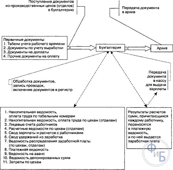 Схема документооборота по расчету с персоналом