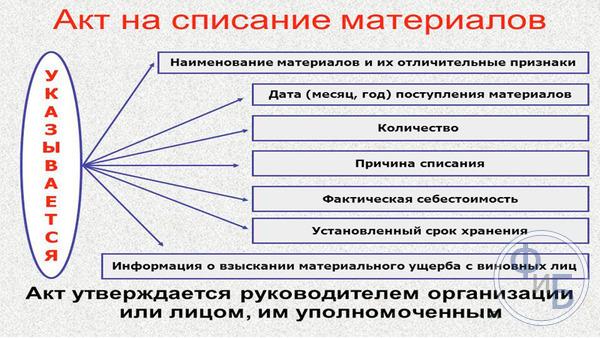 Форма М29 Отчет о расходах материалов в строительстве