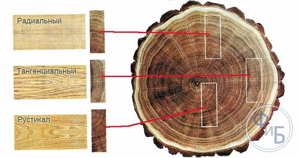 Распил дерева для изделий своими руками