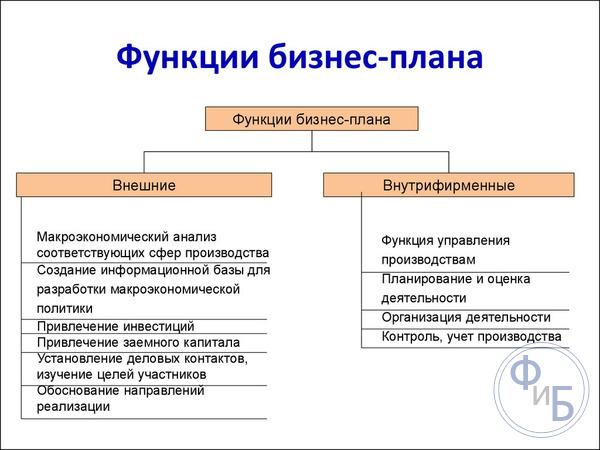 Функции бизнес плана а идеи бизнеса вконтакте