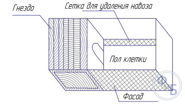 Ориентировочные параметры клетки