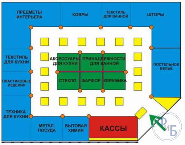Пример удачного зонирования магазина, которое позволяет одновременно демонстрировать покупателю несколько видов товаров