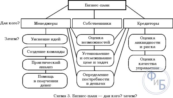 Маркетинговый план развития бизнеса бизнес план ресторана украина