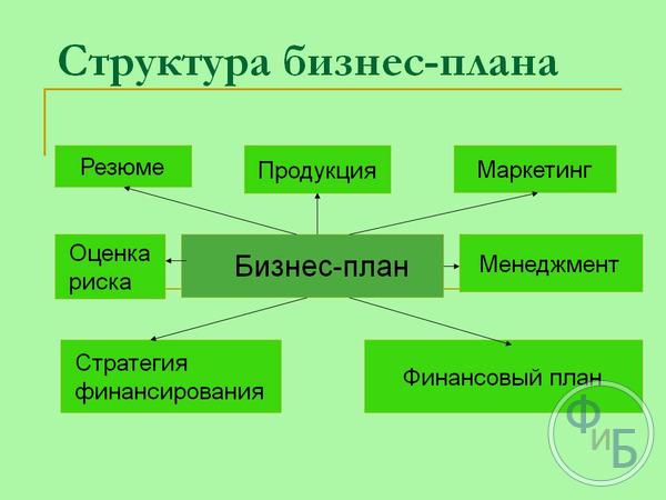 Бизнес план представительства иностранной компании риск бизнес план завод