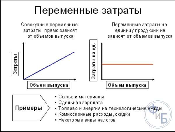 объема продукции производства уровня себестоимости