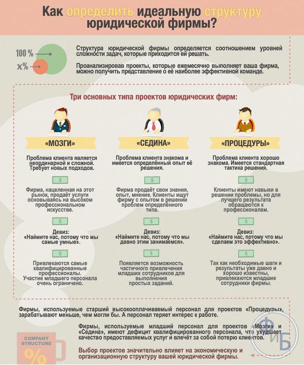 Идеальная структура юридической компании