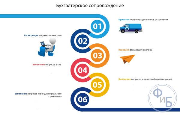 помощь в регистрации ооо в санкт петербурге