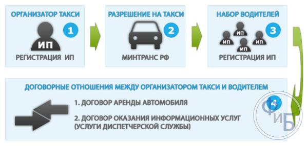 регистрация такси ип