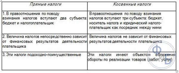 акцизный налог на табачные изделия косвенный
