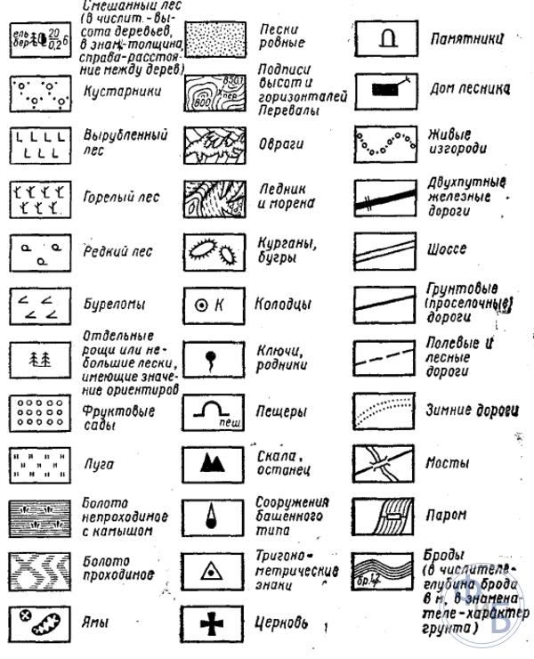 Самые распространенные условные обозначения на топографических картах