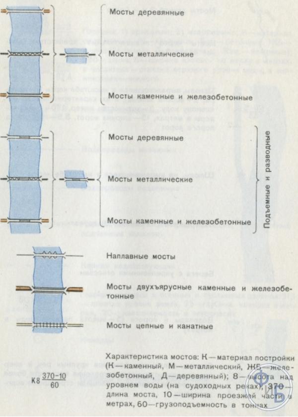 Условные обозначения мостов на топографических картах