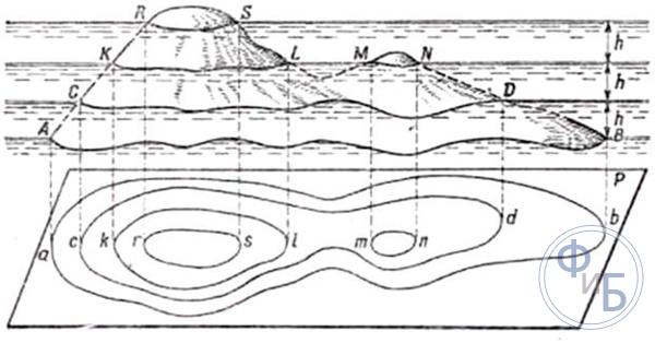 Принцип изображения рельефа горизонталями