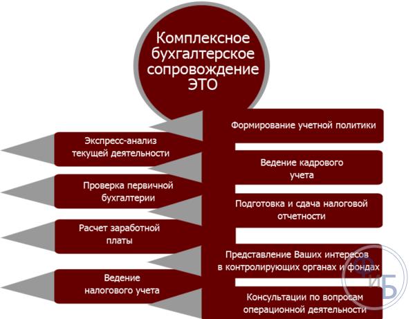 Услуги аутсорсинга налоговый учет ведение бухгалтерии у ип в 1с